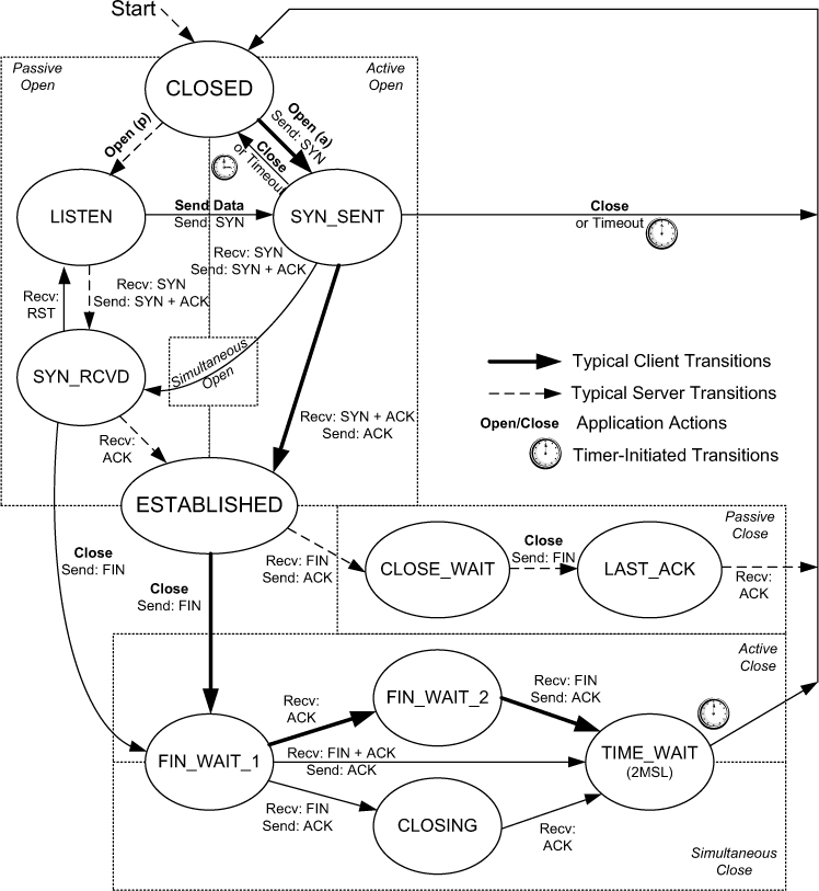 Tcp State Diagram Syed Ali