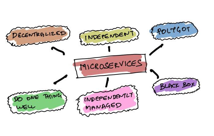 Microservices Characteristics