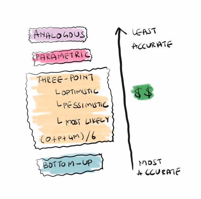 Project Cost Estimation Techniques